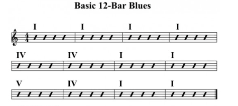 blues-chord-progression-1